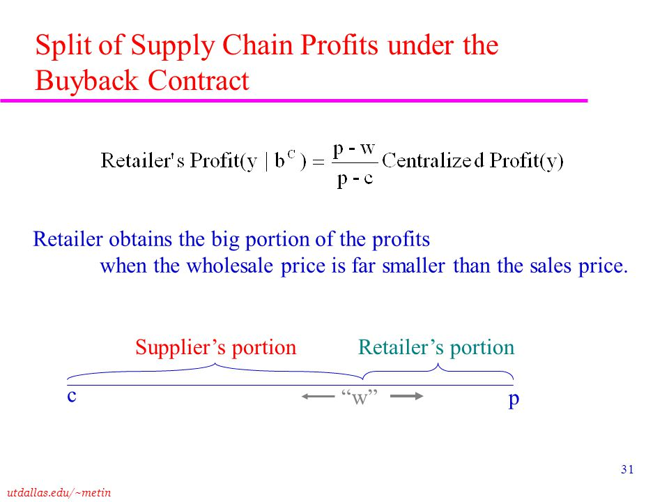 Split of Supply Chain Profits under the Buyback Contract