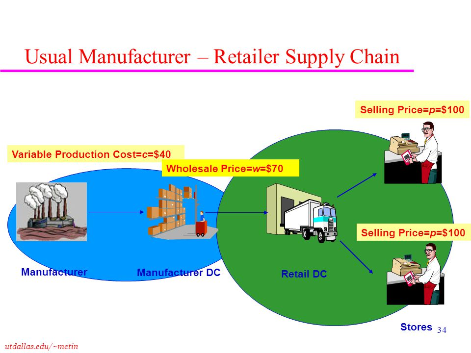 Usual Manufacturer – Retailer Supply Chain