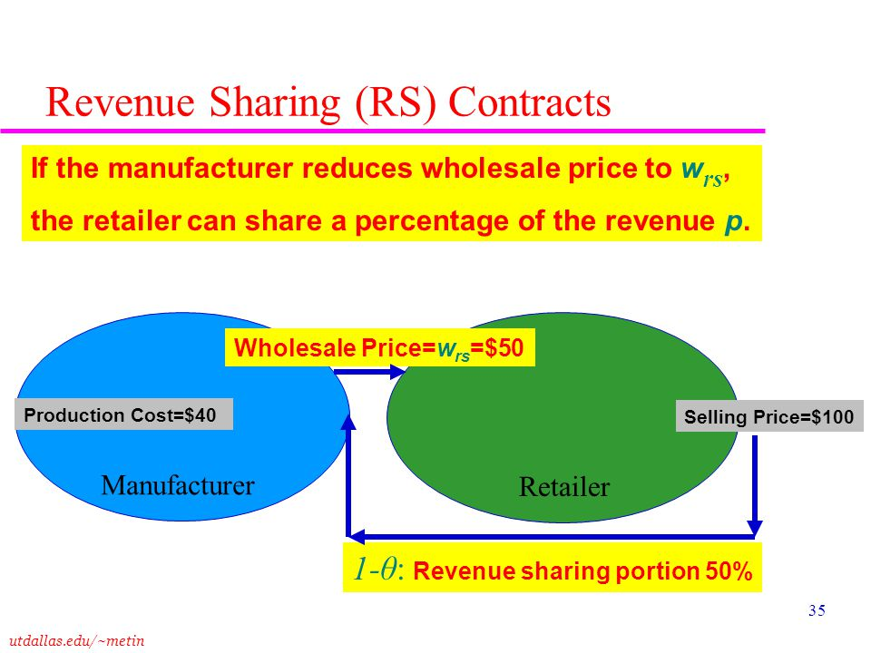 Revenue Sharing (RS) Contracts