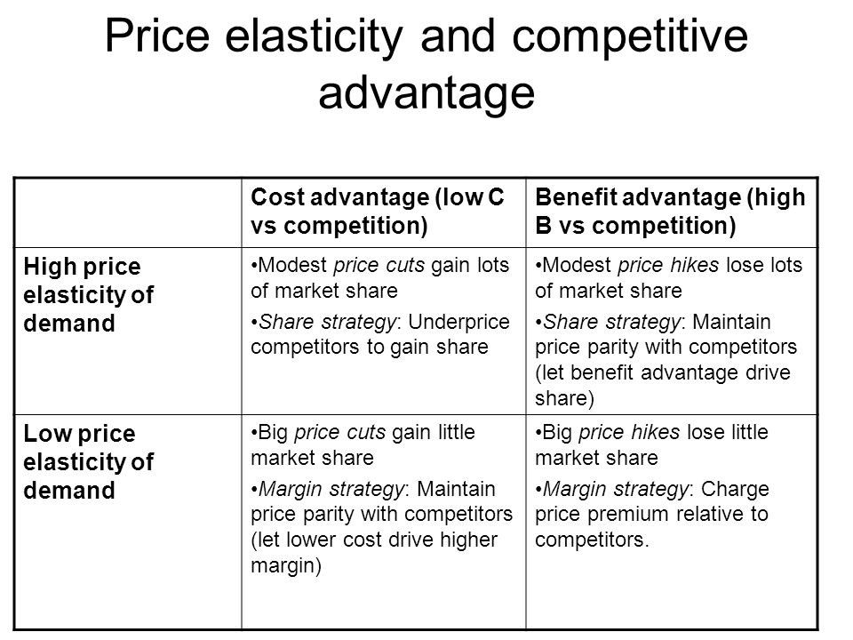 Price elasticity and competitive advantage