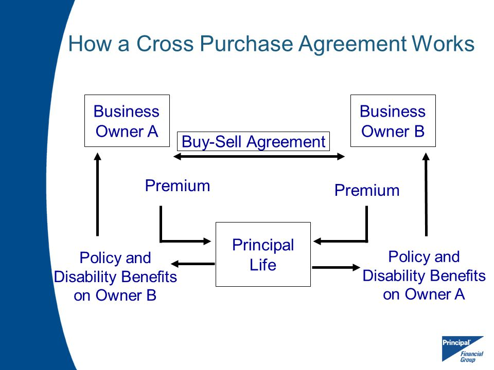 How a Cross Purchase Agreement Works