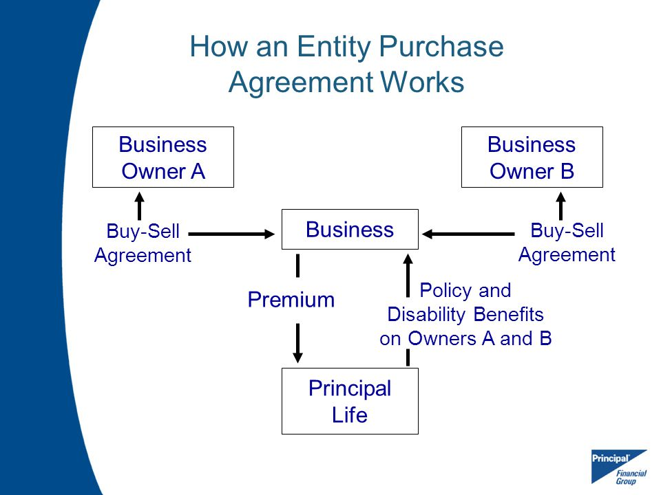 How an Entity Purchase Agreement Works