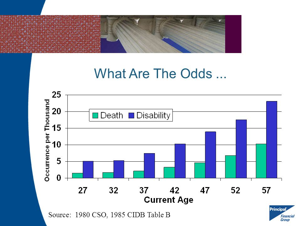 What Are The Odds ... Do you know the chances of dying versus a disability