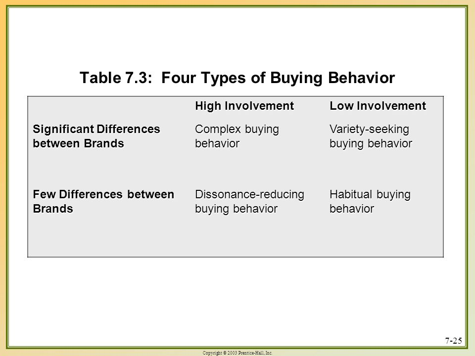 Table 7.3: Four Types of Buying Behavior