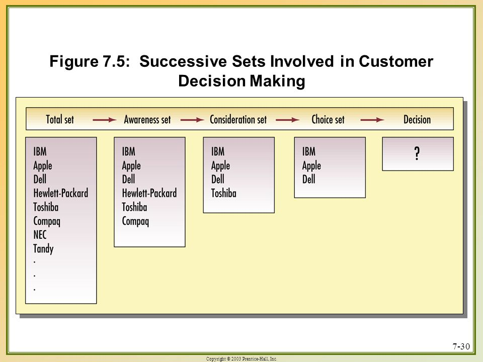 Figure 7.5: Successive Sets Involved in Customer Decision Making