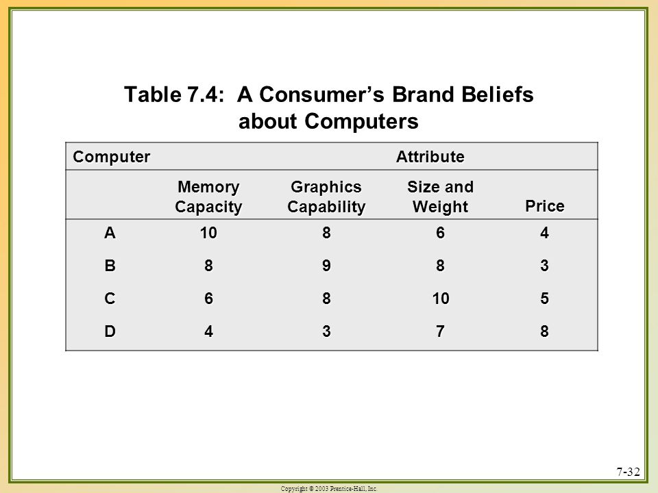Table 7.4: A Consumer's Brand Beliefs about Computers