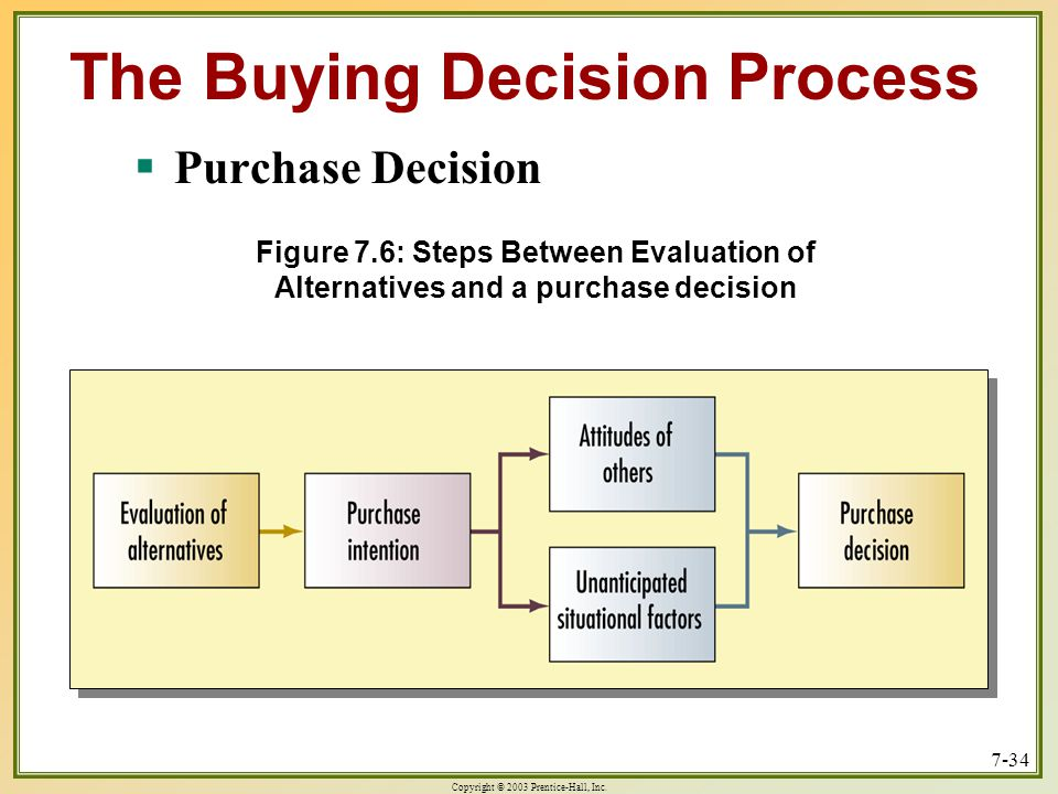 The Buying Decision Process