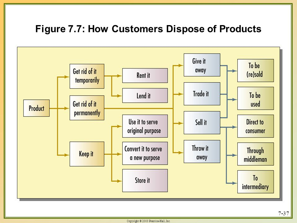 Figure 7.7: How Customers Dispose of Products