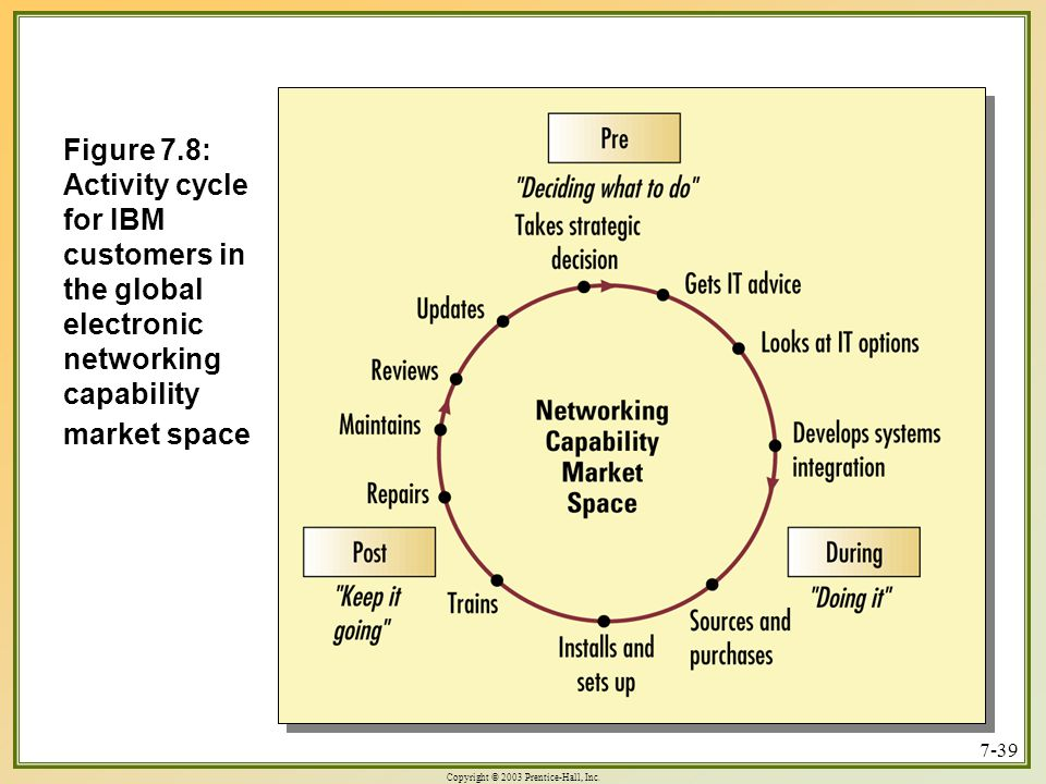Figure 7.8: Activity cycle for IBM customers in the global electronic networking capability market space