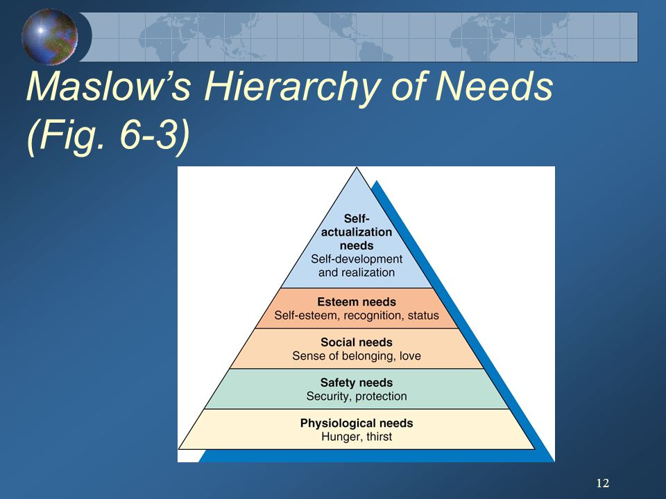 Maslow's Hierarchy of Needs (Fig. 6-3)