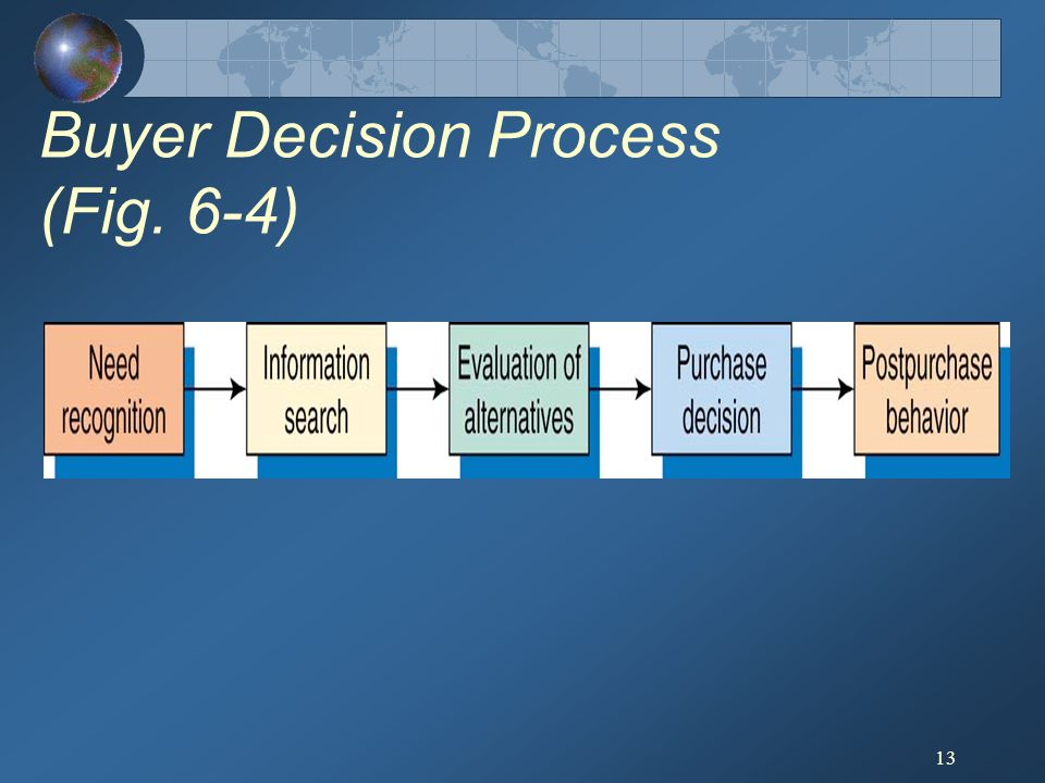 Buyer Decision Process (Fig. 6-4)