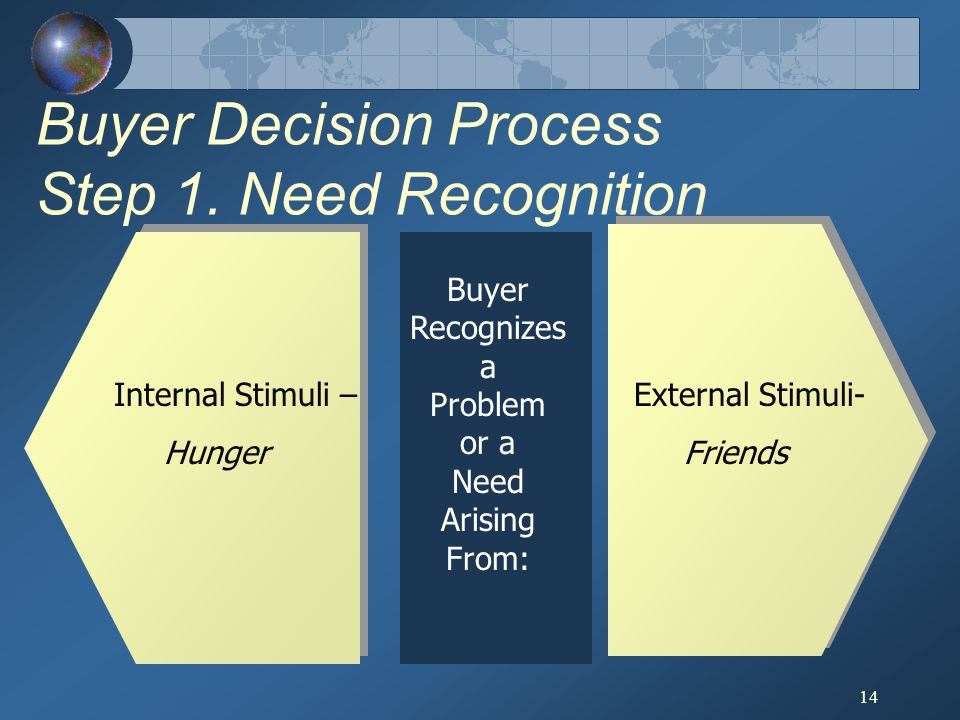 Buyer Decision Process Step 1. Need Recognition