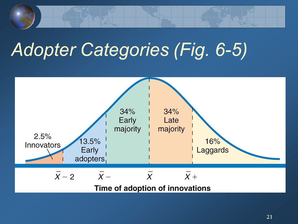 Adopter Categories (Fig. 6-5)