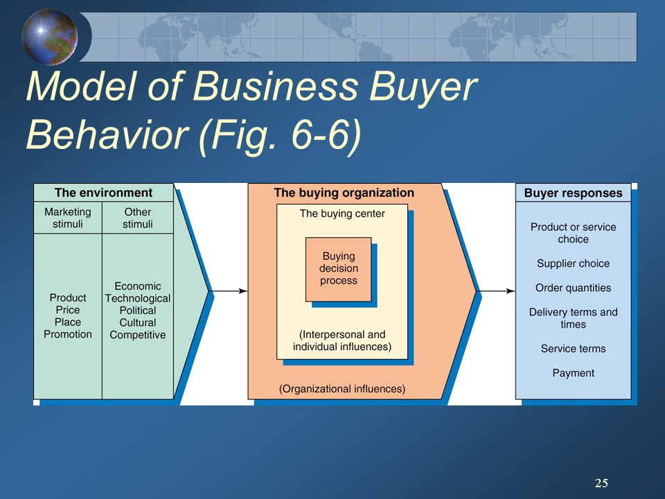 Model of Business Buyer Behavior (Fig. 6-6)
