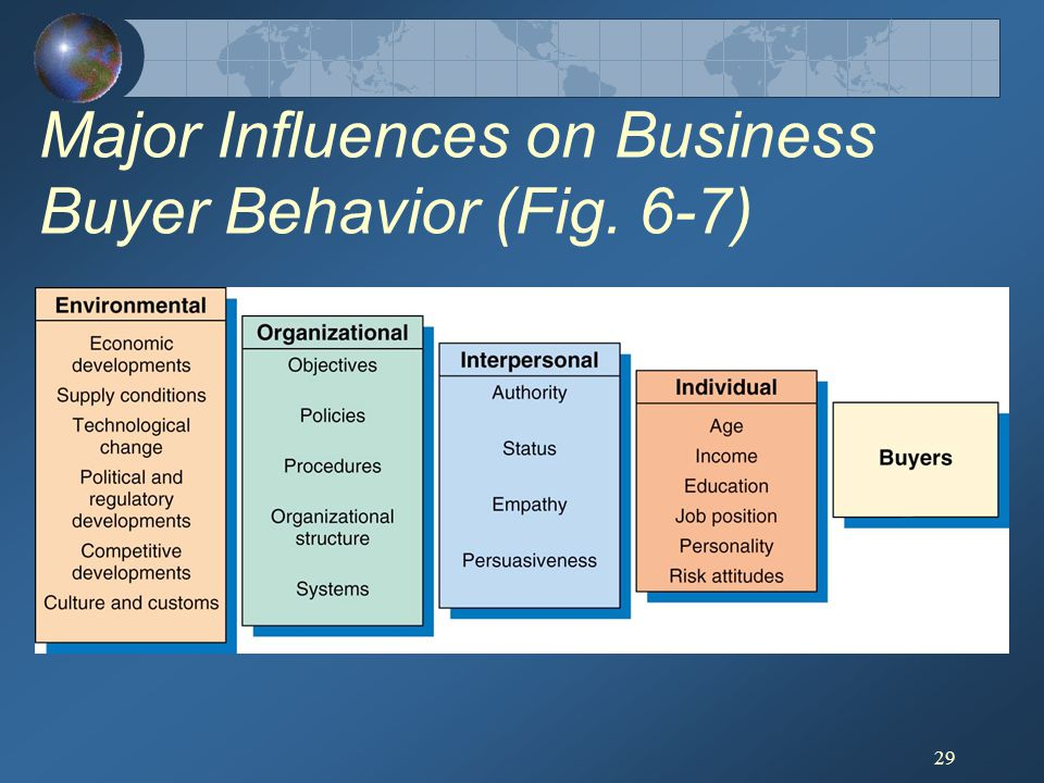 Major Influences on Business Buyer Behavior (Fig. 6-7)