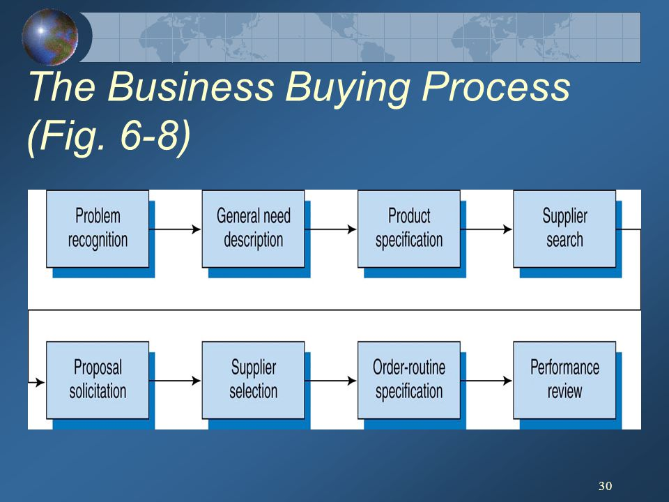The Business Buying Process (Fig. 6-8)