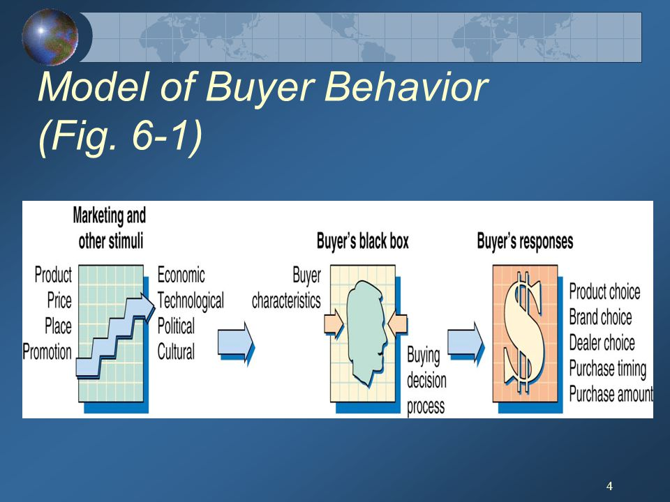 Model of Buyer Behavior (Fig. 6-1)