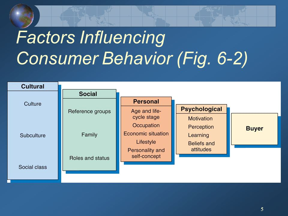 Factors Influencing Consumer Behavior (Fig. 6-2)