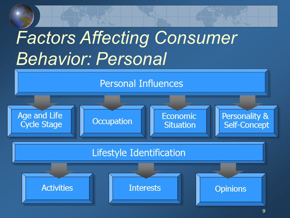 Factors Affecting Consumer Behavior: Personal