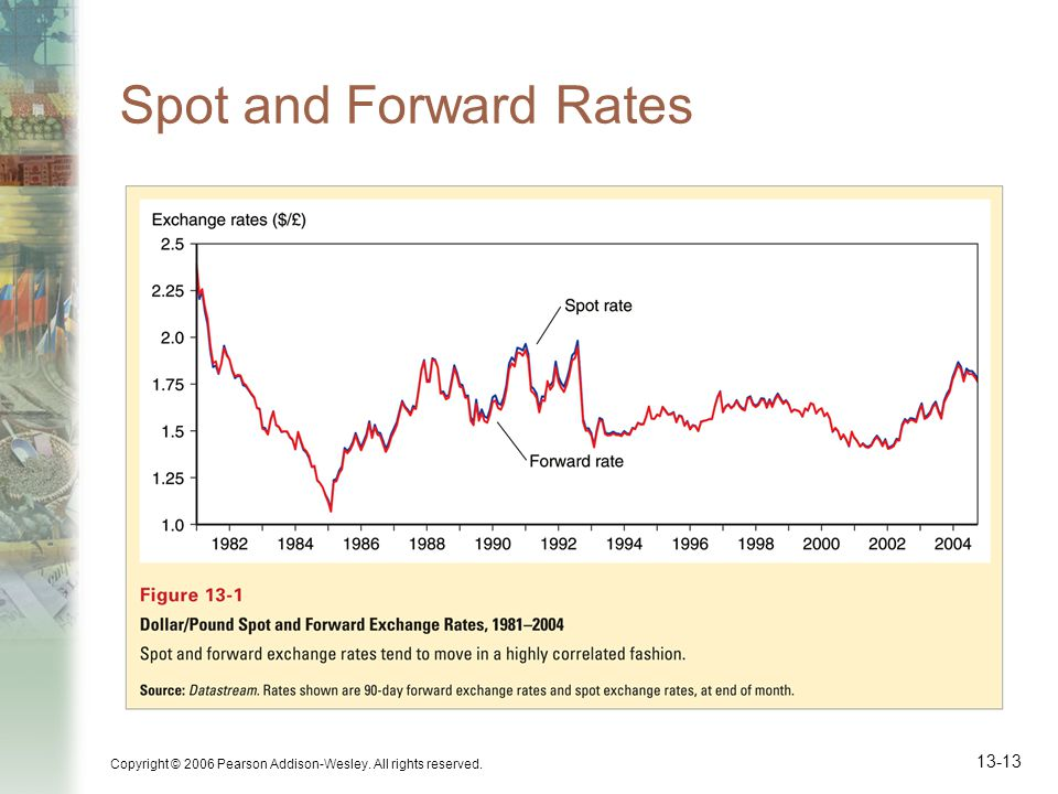 Spot and Forward Rates Copyright © 2006 Pearson Addison-Wesley. All rights reserved.