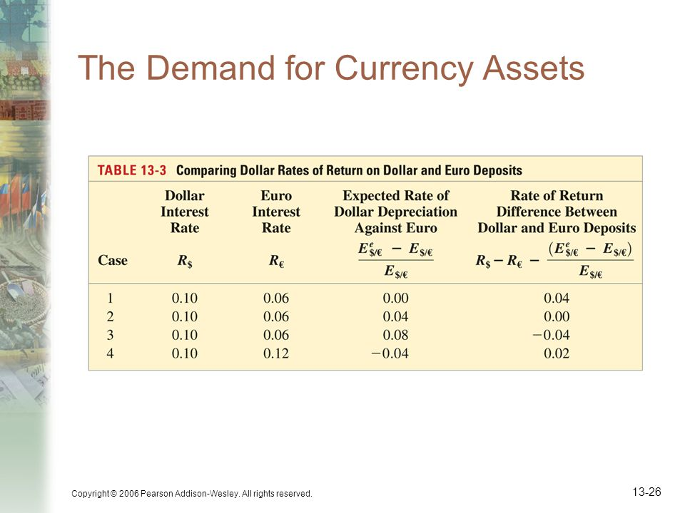 The Demand for Currency Assets