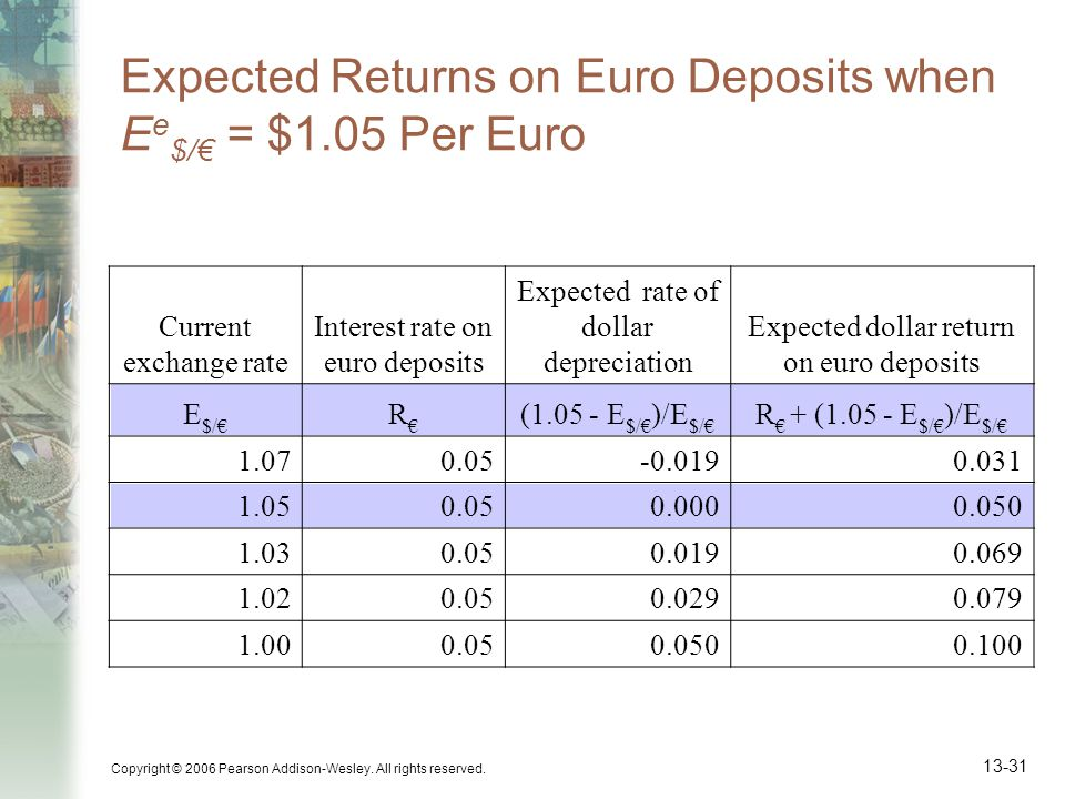 Expected Returns on Euro Deposits when Ee$/€ = $1.05 Per Euro