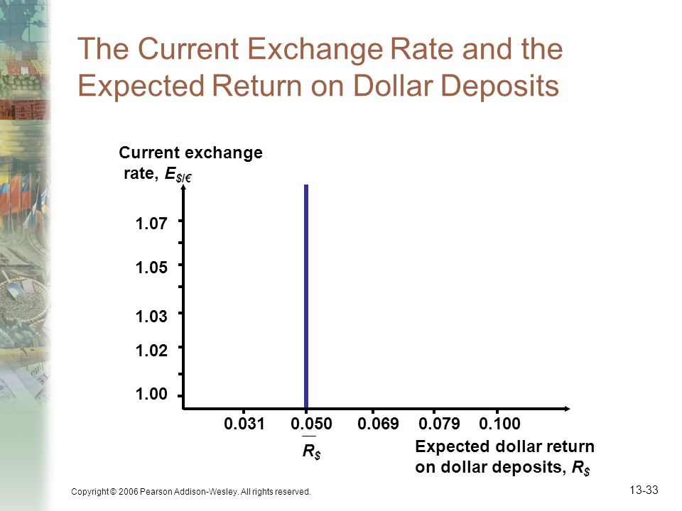 The Current Exchange Rate and the Expected Return on Dollar Deposits