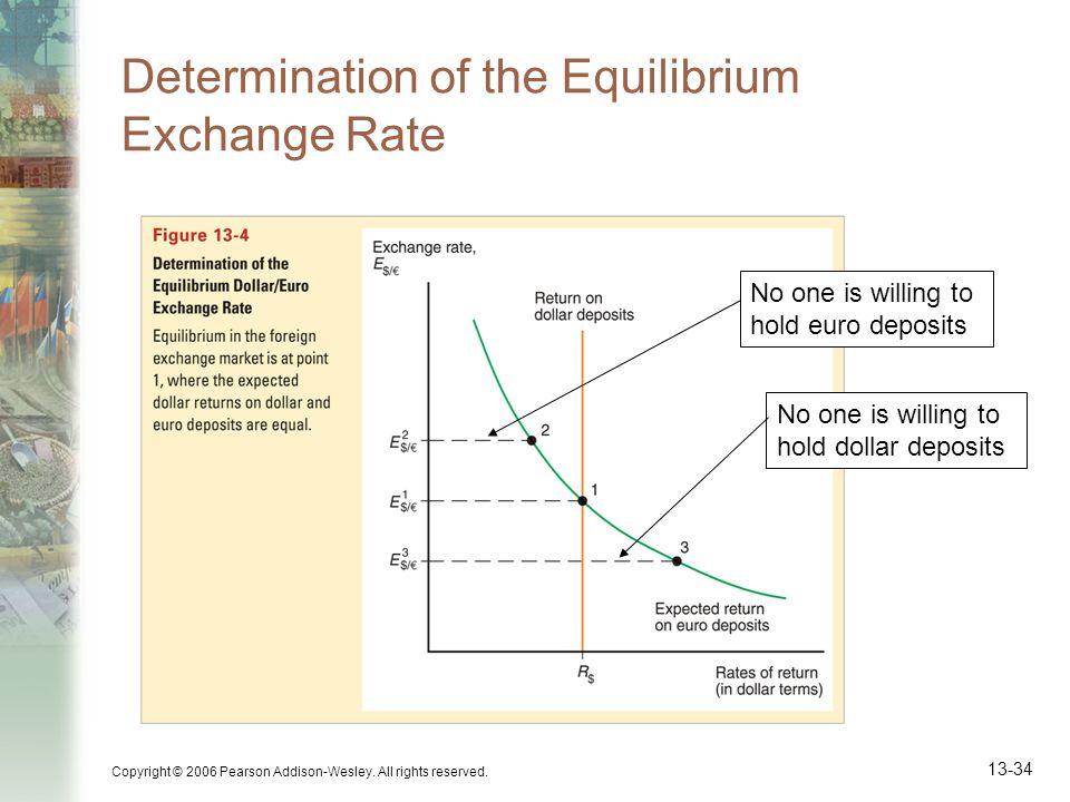 Determination of the Equilibrium Exchange Rate