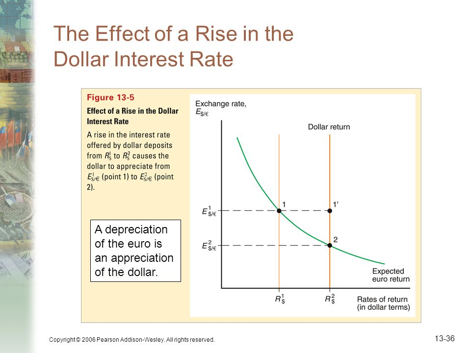 The Effect of a Rise in the Dollar Interest Rate