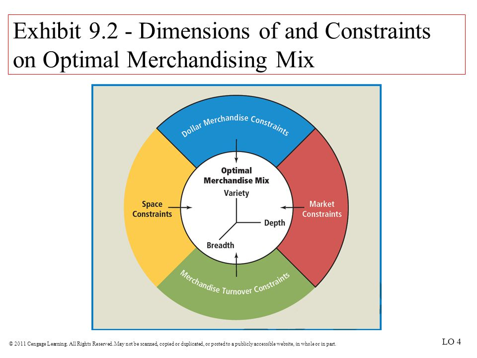 Exhibit 9.2 - Dimensions of and Constraints on Optimal Merchandising Mix