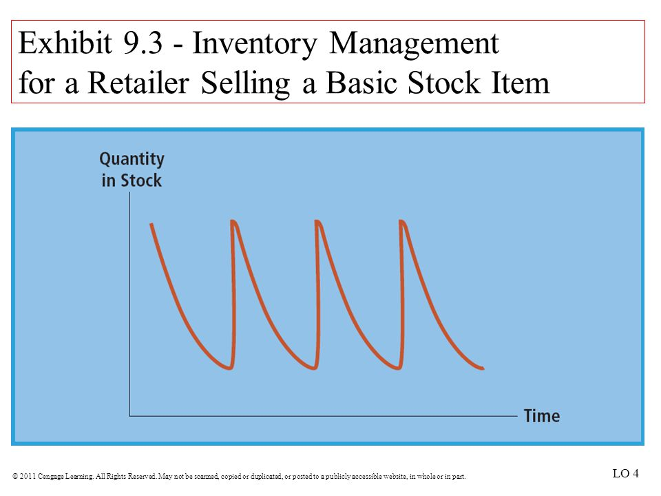 Exhibit 9.3 - Inventory Management for a Retailer Selling a Basic Stock Item