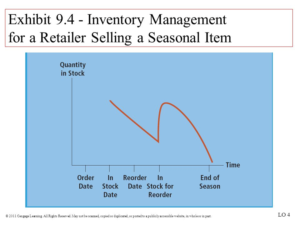 Exhibit 9.4 - Inventory Management for a Retailer Selling a Seasonal Item