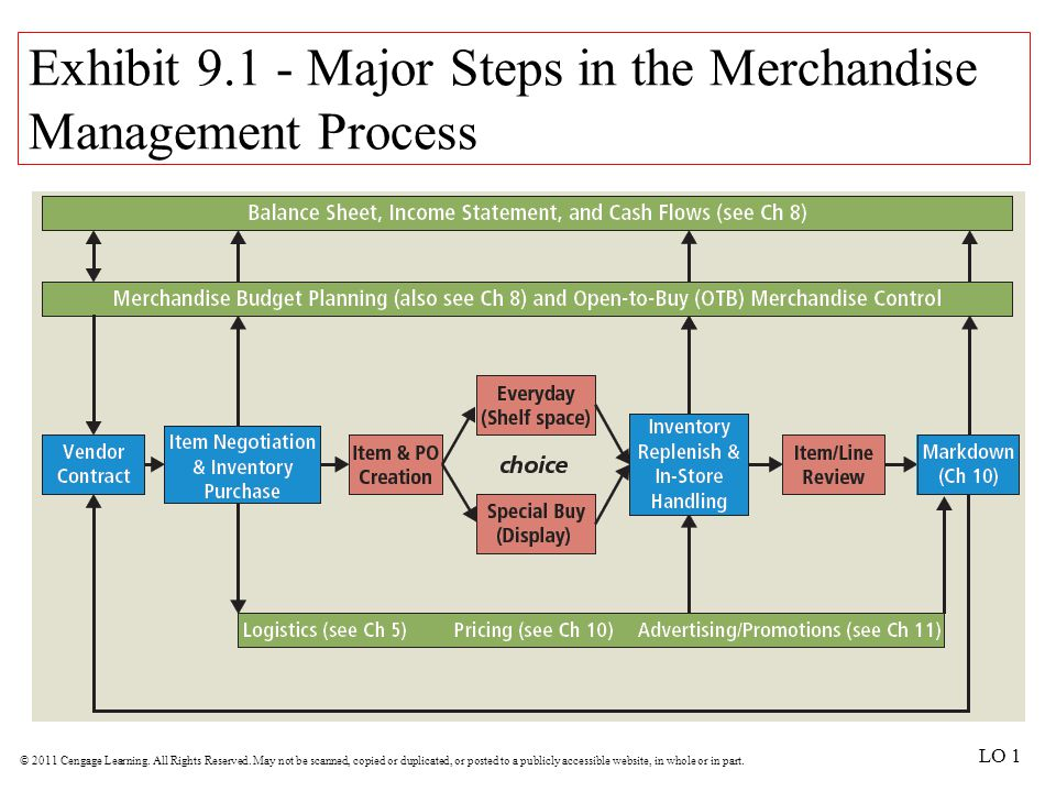 Exhibit 9.1 - Major Steps in the Merchandise Management Process