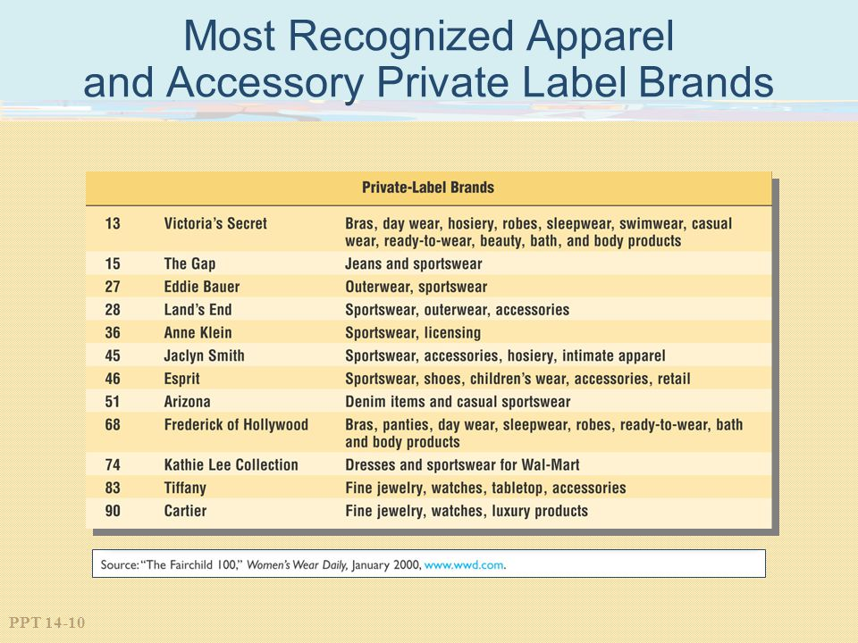 Most Recognized Apparel and Accessory Private Label Brands