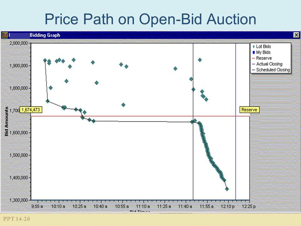Price Path on Open-Bid Auction