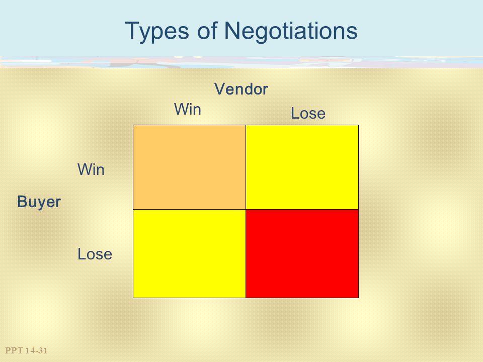 Types of Negotiations Vendor Win Lose Win Buyer Lose