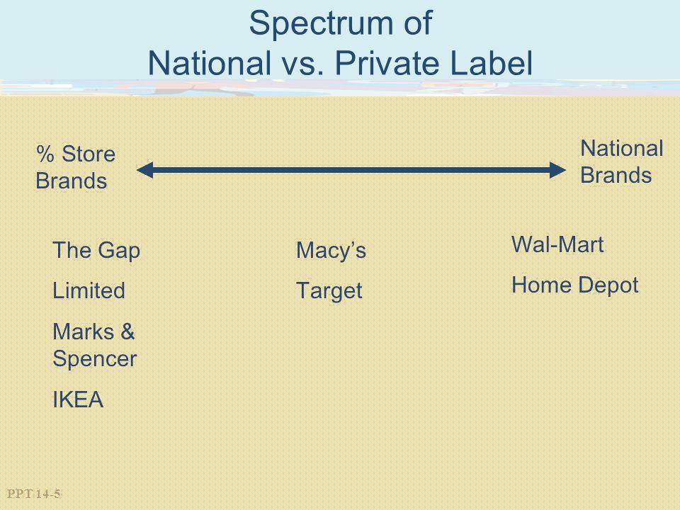 Spectrum of National vs. Private Label