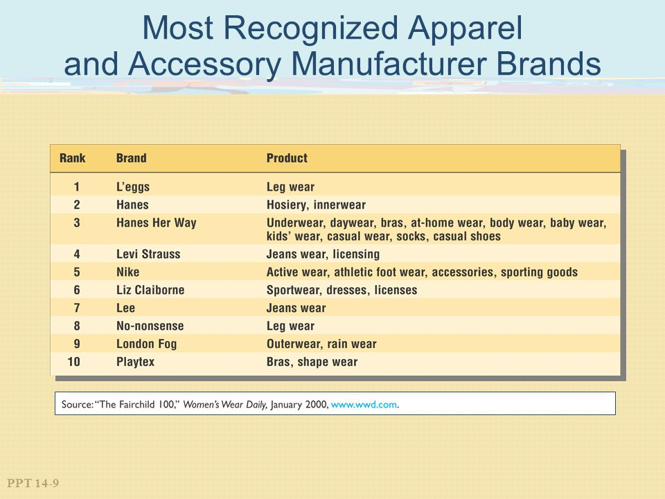 Most Recognized Apparel and Accessory Manufacturer Brands