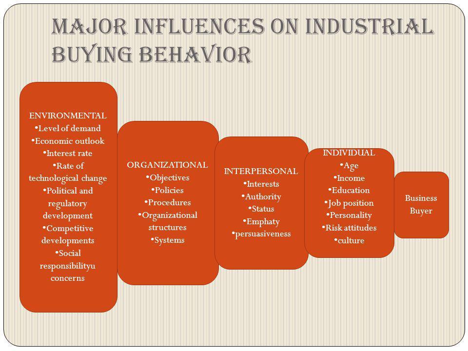 Major influences on industrial buying behavior