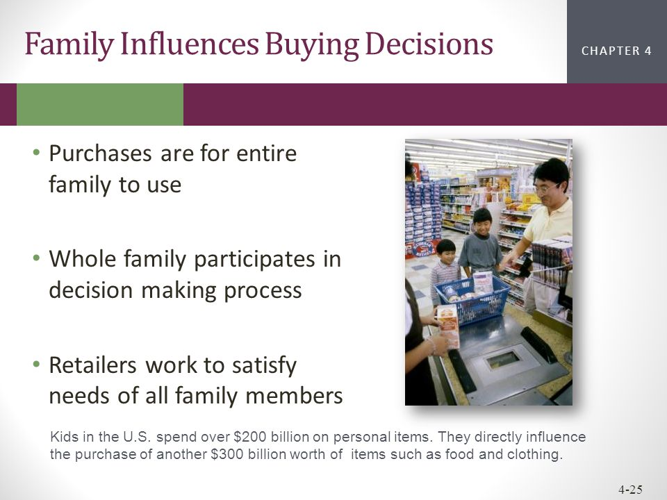 Family Influences Buying Decisions