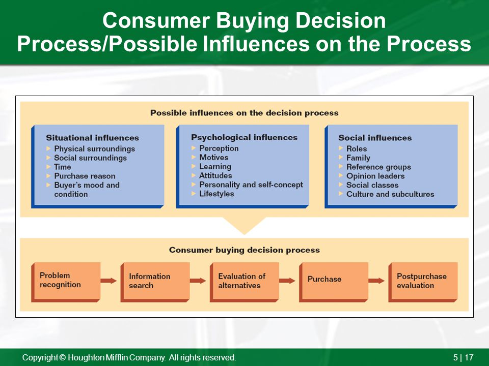 Consumer Buying Decision Process/Possible Influences on the Process