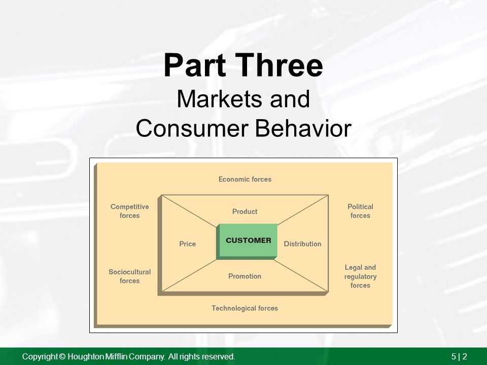 Part Three Markets and Consumer Behavior