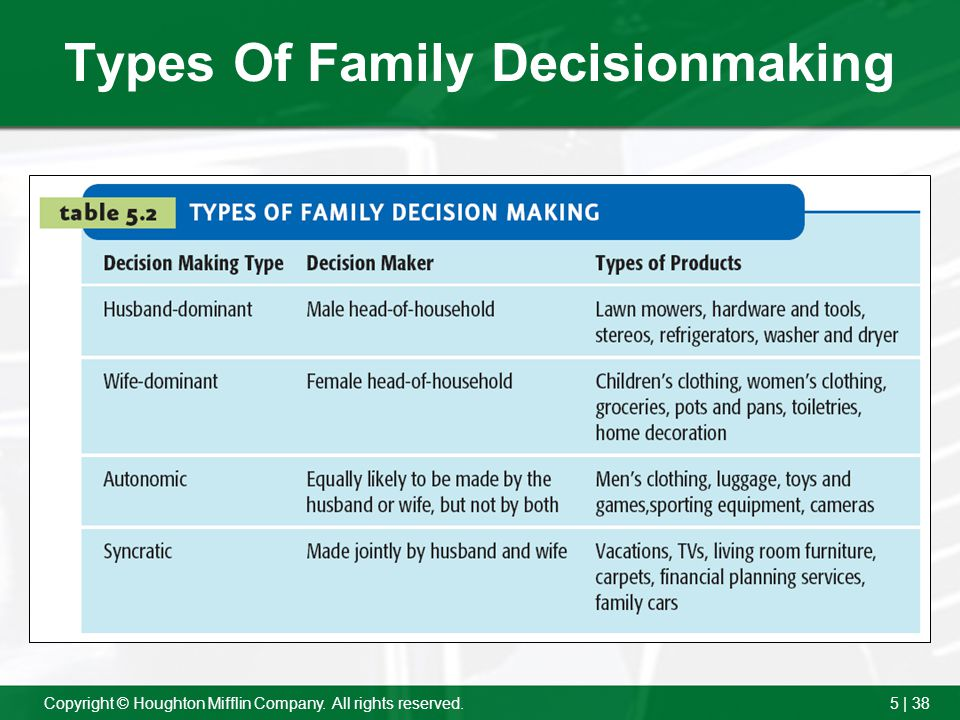Types Of Family Decisionmaking