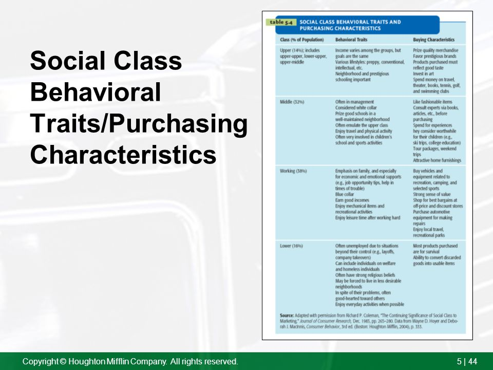 Social Class Behavioral Traits/Purchasing Characteristics