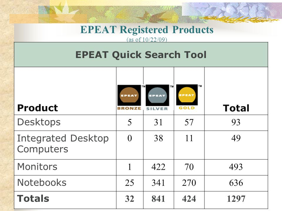 EPEAT Registered Products (as of 10/22/09)