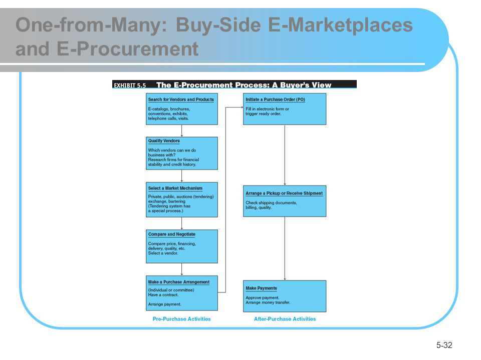 One-from-Many: Buy-Side E-Marketplaces and E-Procurement