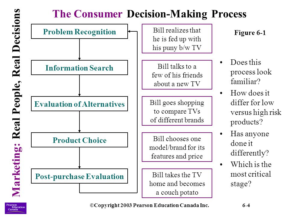 decision making and consumer How do customers buy research suggests that customers go through a five-stage decision-making process in any purchase this is summarised in the diagram.