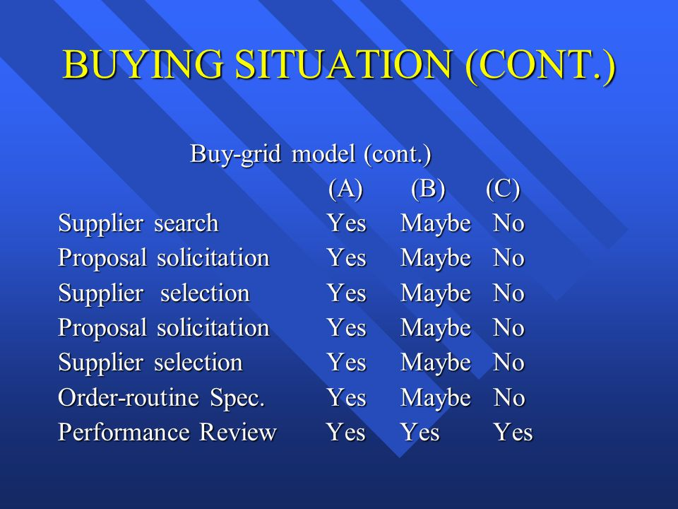 BUYING SITUATION (CONT.)