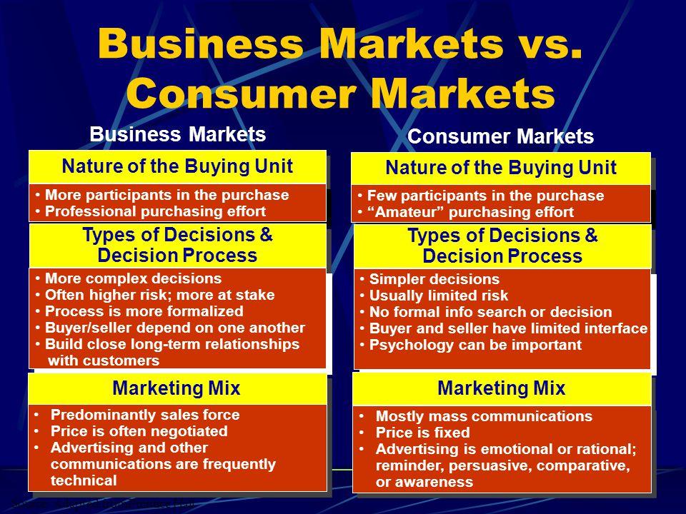 Business Markets vs. Consumer Markets