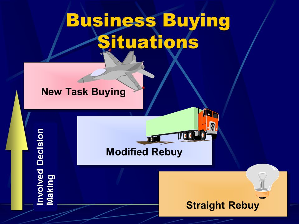 Business Buying Situations